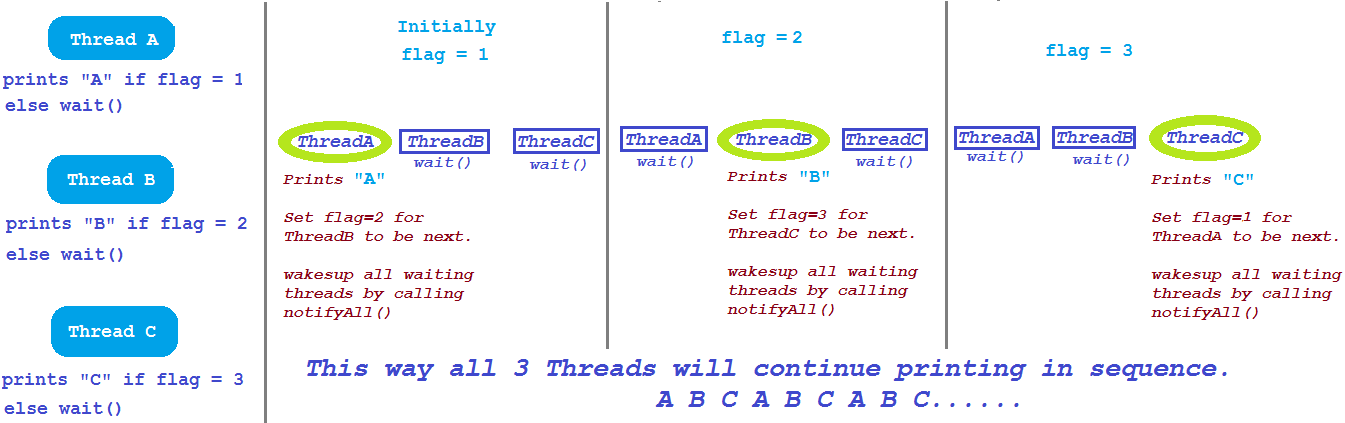 wait notify notifyall example in Java Thread. | JavaByPatel