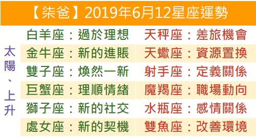 【柒爸】2019年6月12星座運勢