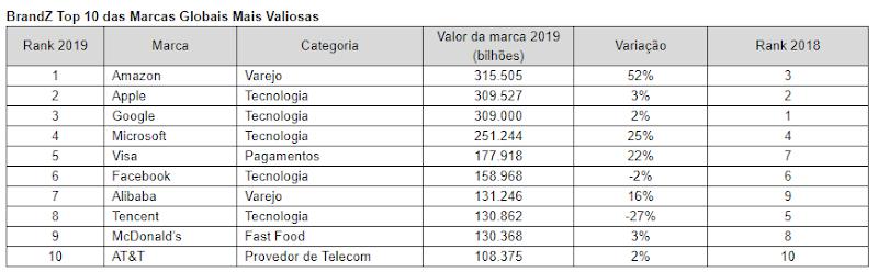 AMAZON é a marca mais valiosa do mundo de acordo com o BrandZ Global KANTAR