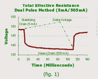 total effective internal resistance of battery