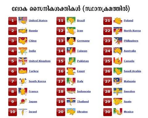 Few Amazing Facts About India! Is India Shining? ~ Philipscom Associates