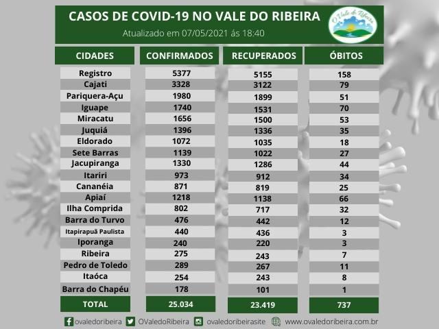 Vale do Ribeira soma 25.034 casos positivos, 23.419  recuperados e 737  mortes do Coronavírus - Covid-19
