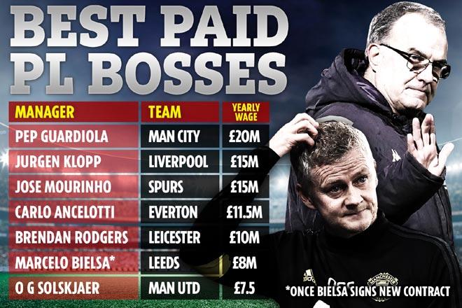 """""""Gã điên"""" của Ngoại hạng Anh lương cao hơn cả Solskjaer, MU """"giật mình"""" 2"""