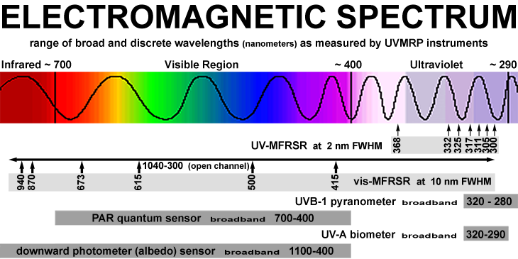 electromagnetic spectrum 2 essay There are many rumors and claims about electromagnetic radiation's risk so investigation about some rumors about electromagnetic radiation's risk is gathered to.