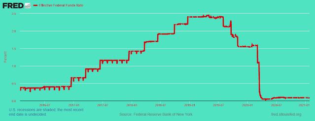 Fed mantém as taxas de juros constantes 12