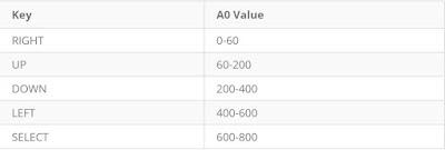 Shield Buton Değerleri
