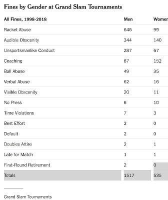 Men are penalized much more than women in Grand Slam tennis tournaments, but does that mean Serena Williams ...