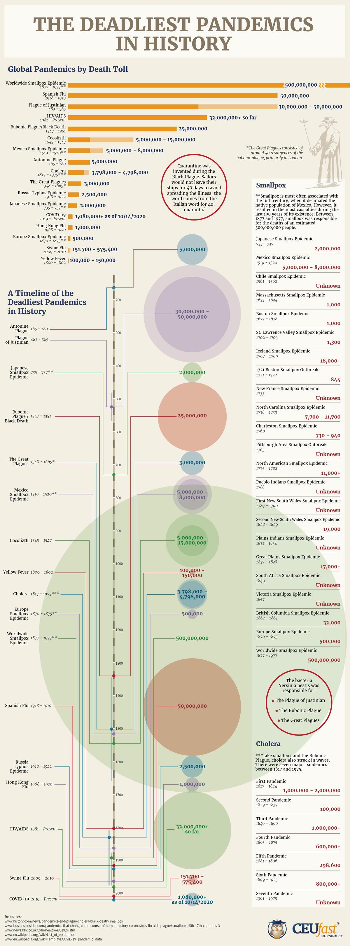 The Deadliest Pandemics in History #infographic