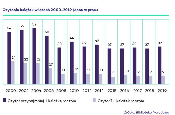 I znowu oczko wyżej! 39 procent Polaków czyta książki