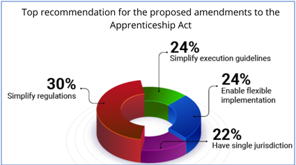 India Inc calls for simplification of the Apprenticeship Act, states TeamLease