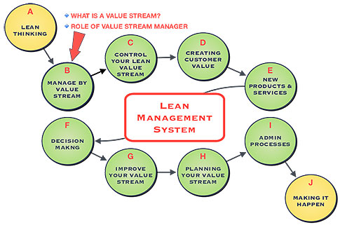 Role of the value stream mapping manager