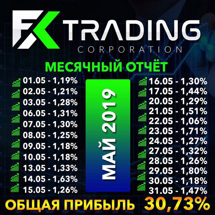 Месячный отчет от FX Trading Corporation