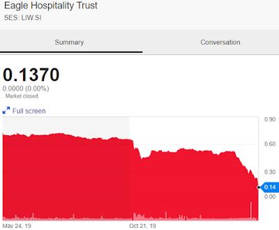 Eagle Hospitality Trust: Em perigo de extinção? 3