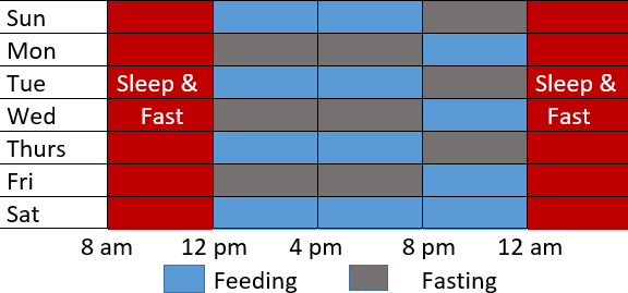 table showing the eating and fasting window of the Alternate-Day method of intermittent fasting