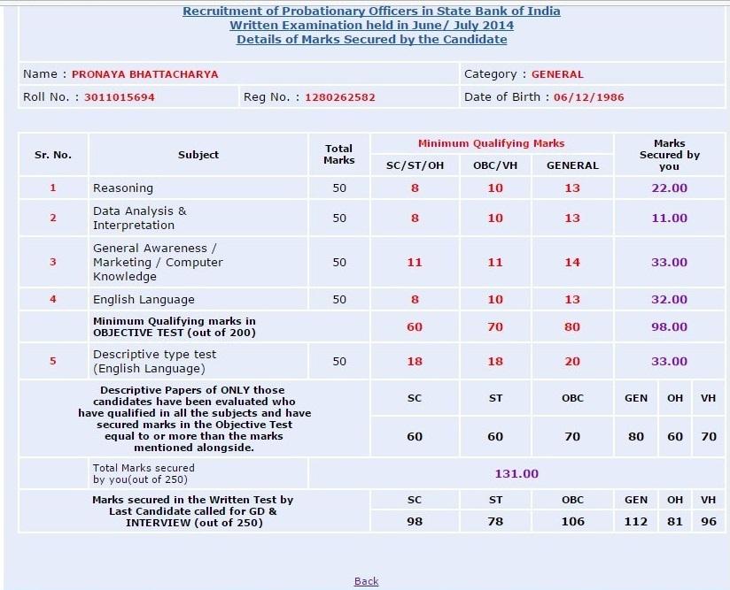 Pdf 2014 sbi po study material