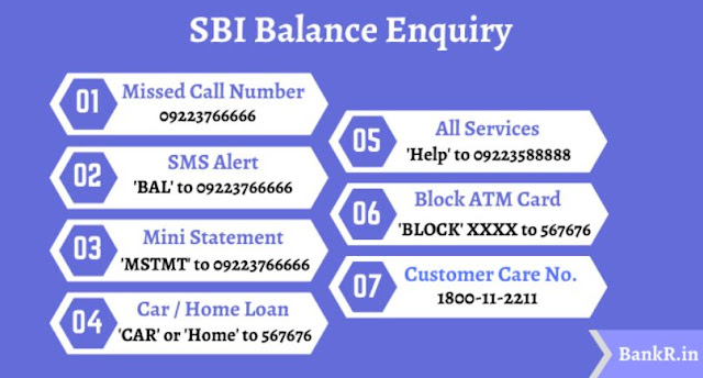how to check india state bank account balance from home mobile inquiry