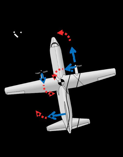 Aircraft sideslip
