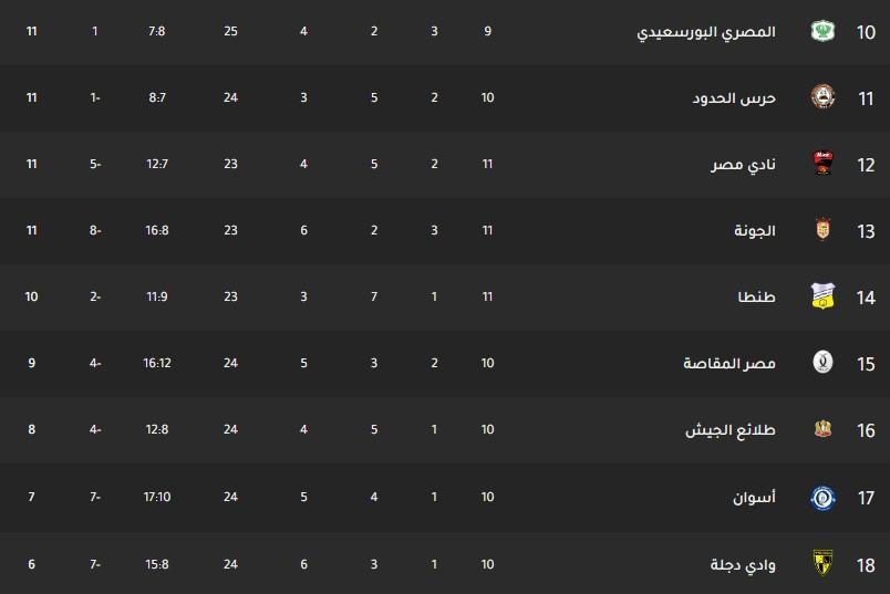 جدول ترتيب فرق الدوري المصري اليوم بتاريخ 30-12-2019