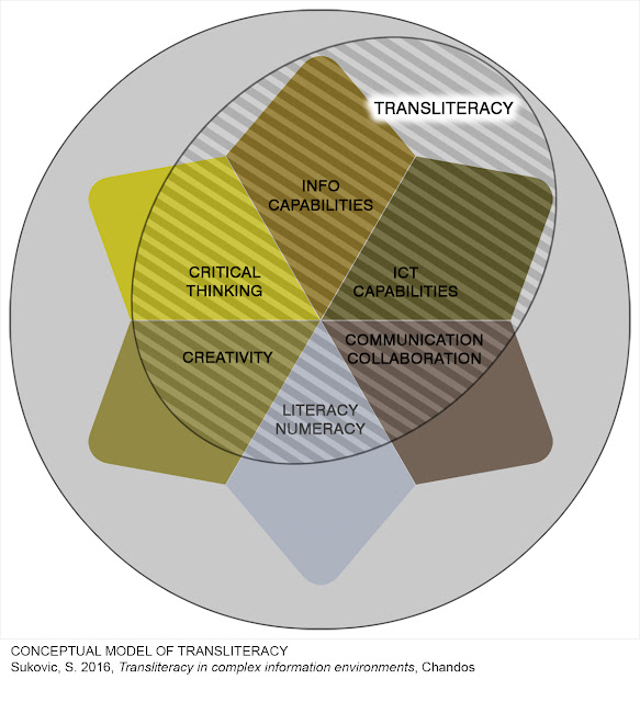 Conceptual model of transliteracy (Sukovic, S. 2016, Transliteracy in complex information environments, Chandos