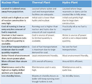 nuclear power plant, nuclear reactor, advantages of nuclear power plant, disadvantages of nuclear power plant @electrical2z