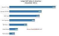 USA large SUV sales chart November 2016