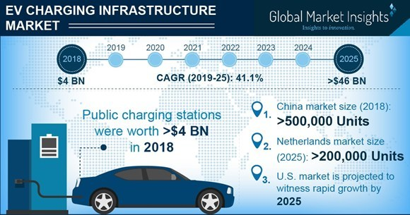 EV Charging Infrastructure Market - 41% CAGR Up to 2025, Says Global Market Insights, Inc.