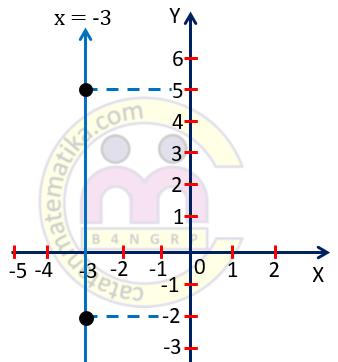 Contoh 2. Grafik Persamaan Garis Lurus