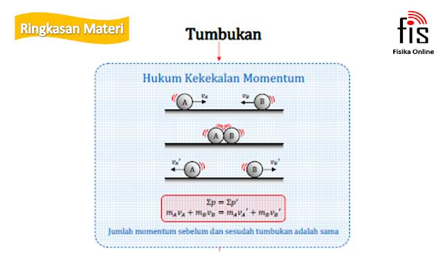 Impuls dan momentum