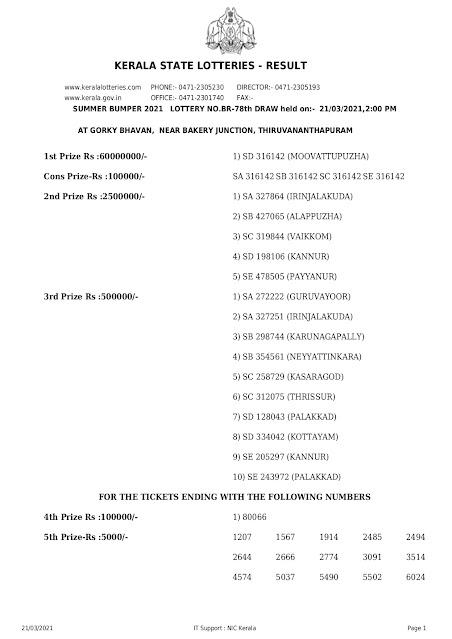 LIVE Kerala Lottery Result 21-03-2021 Summer Bumper BR-78 Results Today summer-bumper-br-78-lottery-result-21-03-2021 Summer Bumper Lottery Result
