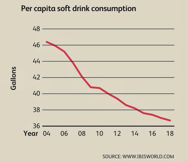 Regression soft drink demand