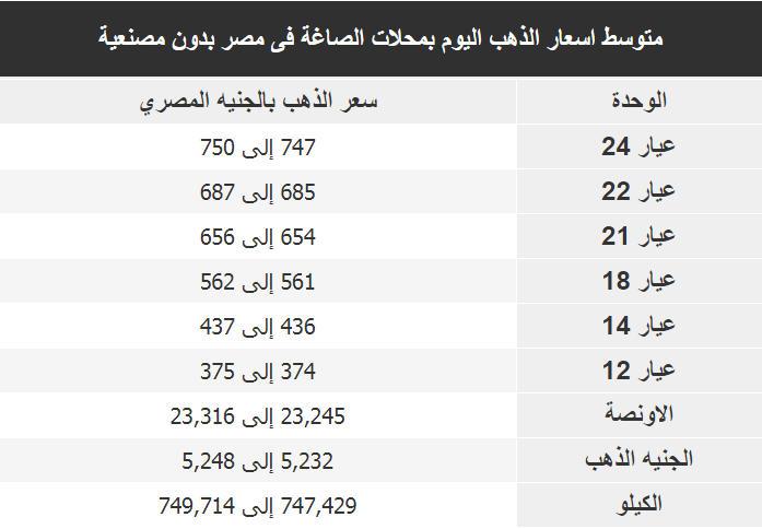 اسعار الذهب اليوم فى مصر Gold الاحد 1 ديسمبر 2019
