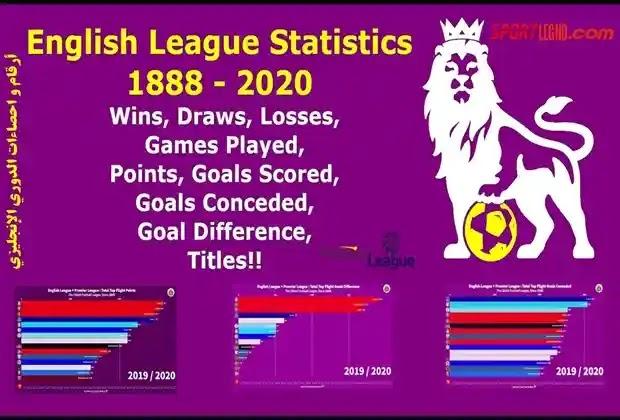 الدوري الانجليزي,الدوري الإنجليزي,ترتيب الدوري الإنجليزي,ترتيب هدافي الدوري الإنجليزي,ترتيب الدوري الإنجليزي 2020-2021,الدورى الانجليزى,نتائج مبارات الدوري الانجليزي,هداف الدوري الانجليزي,أقوى الأرقام القياسية في تاريخ الدوري الإنجليزي,إحصائيات الدوري الإنجليزي,الدوري المصري,تاريخ الدوري الإنجليزي,الدوري الإنجليزي الممتاز,أخبار الدوري الإنجليزي,ترتيب جدول الدوري الإنجليزي,مباريات الدوري الانجليزي,ترتيب الدوري الإنجليزي الجولة 21,أقوى 20 رقم قياسي في تاريخ الدوري الإنجليزي