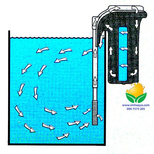 Lọc thác Sobo 303H thích hợp cho bể thủy sinh nhỏ