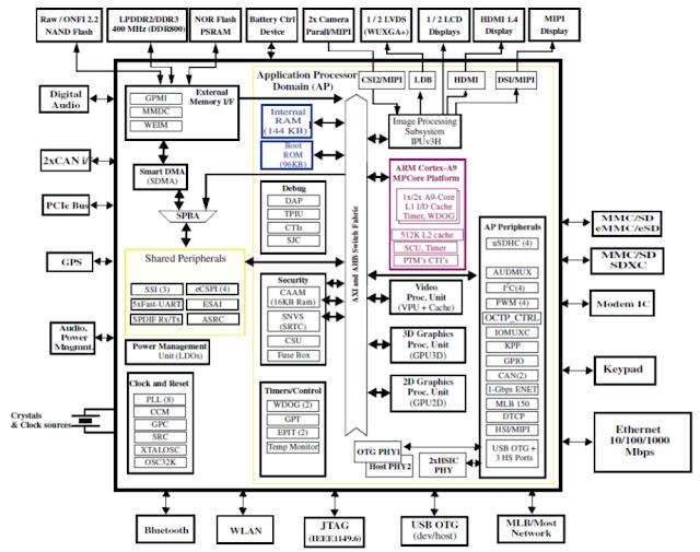 Linux Kernel Hacks: RIoT Board based on Freescale i.MX
