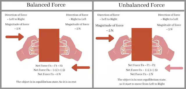 balanced force and unbalanced force