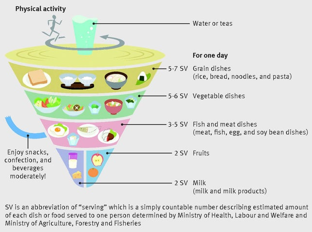 Garis Panduan Pemakanan Kerajaan Jepun