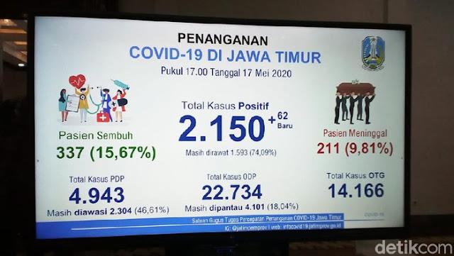Tambah 62, Pasien COVID-19 di Jatim jadi 2.150, Sembuh 337, Meninggal 211