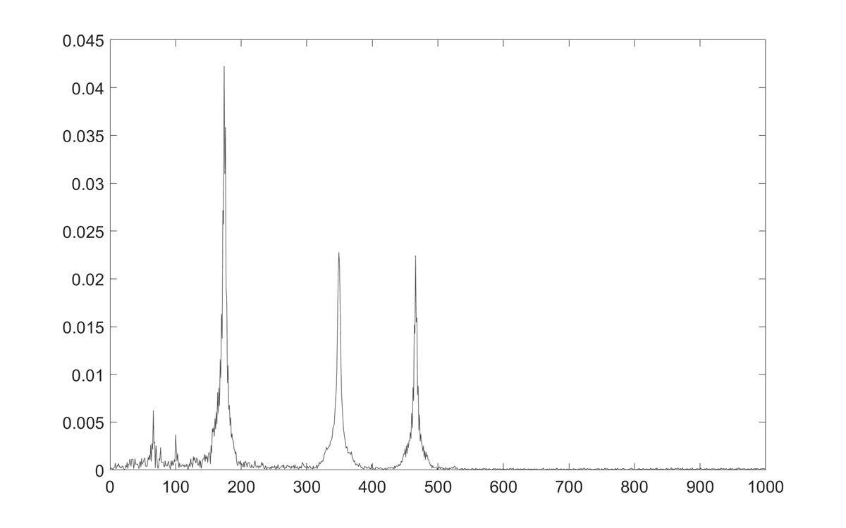 Kolme piikkiä 180, 350 ja 460 hertzin kohdalla ja hieman muuta kohinaa.