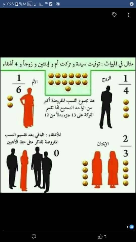ملخص لفهم الوراثة في الإسلامة المواريث - الشهادة السودانية