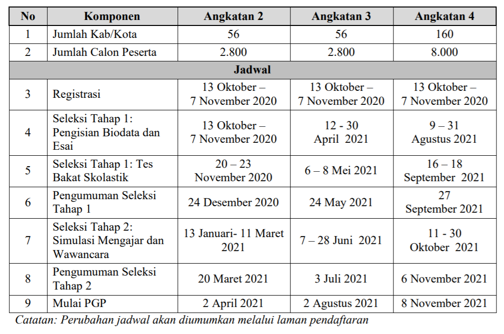 gambar jadwal rekrutmen guru penggerak angkatan 2 3 dan 4