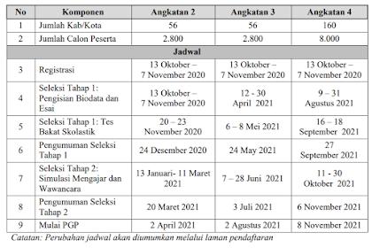 Jadwal Rekrutmen Guru Penggerak Angkatan 2, 3 dan 4 Tahun 2020