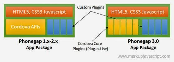 markupjavascript: Apache Cordova before and after v3 0