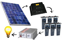 Elementos que forman una instalación básica de suministro eléctrico basada en energías renovables.