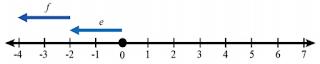 c. -2 + (-2) = -4 www.simplenews.me