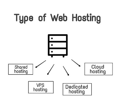 Types of Web hosting - HostTeach.blogspot.com