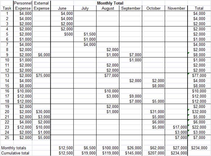 Project Management Guru: Project Resource/Budget Planning