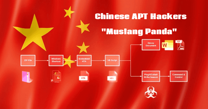 "Chinese APT Hackers ""Mustang Panda"" Attack Public & Private Sectors Using Weaponized PDF and Word Documents"