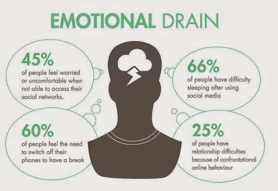 social media emotional drain infographic