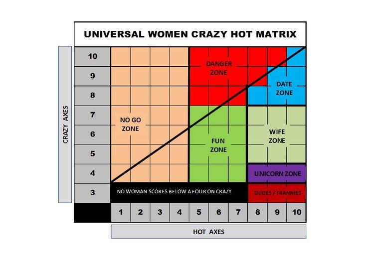 Crazy dating matrix
