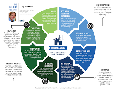 the-seller's-road-map-infographic